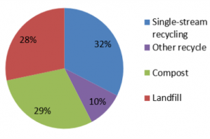 2014 Waste Audit Results