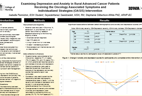 Examining Depression and Anxiety in Rural Advanced Cancer Patients Receiving the Oncology Associated Symptoms and Individualize